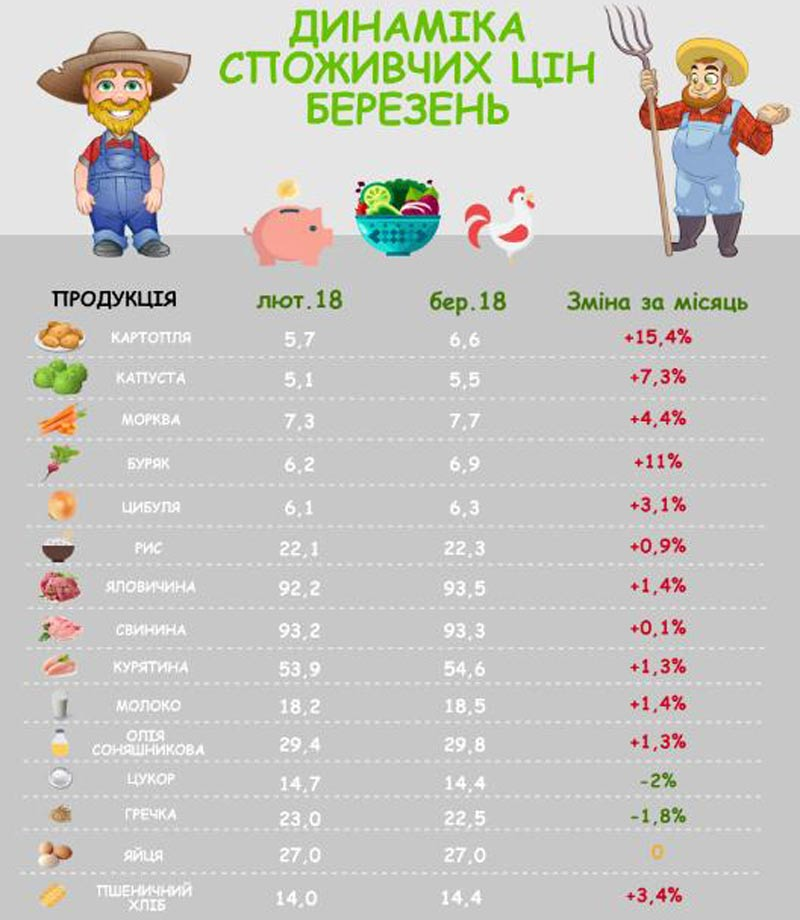 Украинцы все еще недоедают