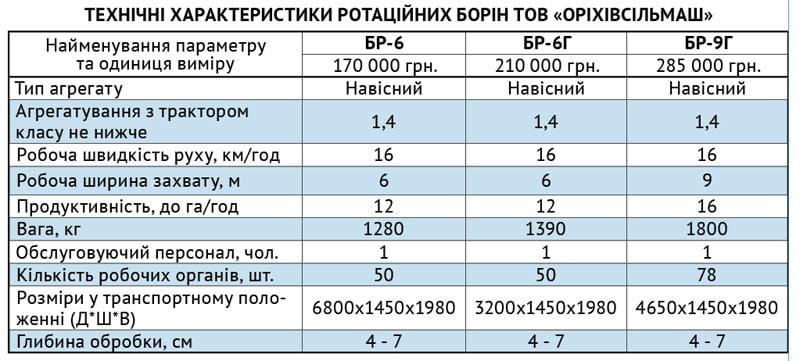 Борона від заводу-виробника, компенсація вартості до 40%