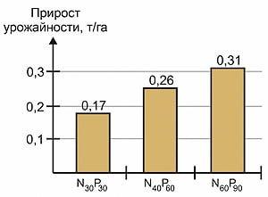 Рис. 2. Прирост урожайности в зависимости от дозы внесения основных удобрений